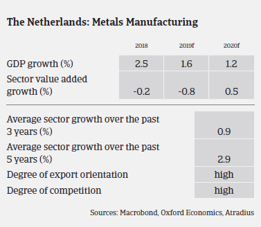 Dutch metals sector growth over the years