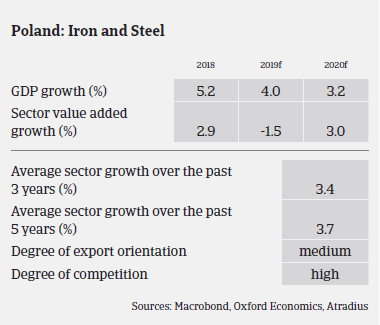Polish metals and steel sectors' growth over the years