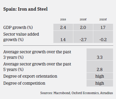 Spanish metals and steel sectors' growth over the years
