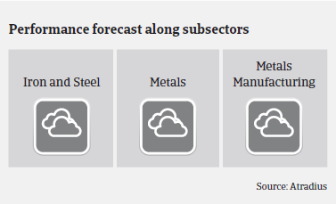 Performance forecast along Spanish metals and steel subsectors