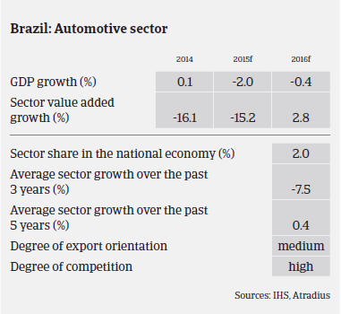 Market Monitor Automotive Brazil Sector overview