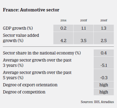 Market Monitor Automotive France Sector overview