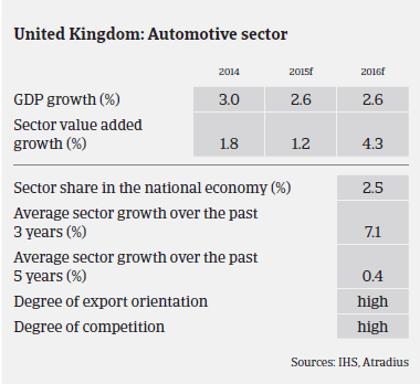Market Monitor Automotive UK Sector overview