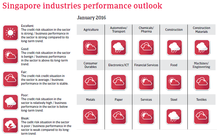 Singapore industries performance outlook