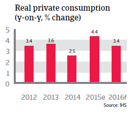 Singapore real private consumption