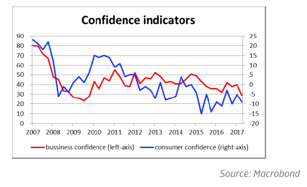 South Africa: confidence indicators