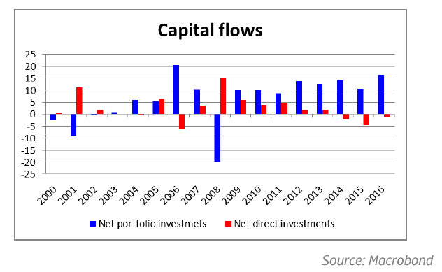 South Africa: capital flows