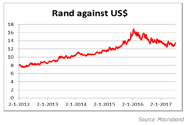 South Africa: Rand against US$