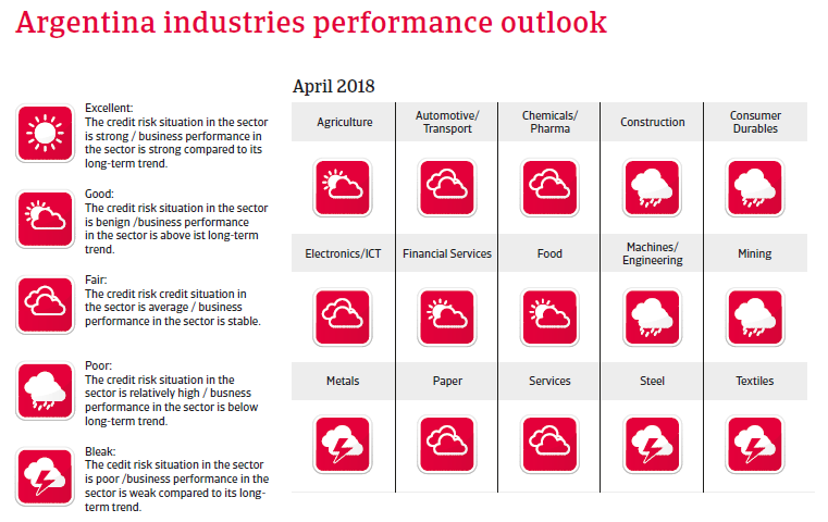 Argentina 2018: Industries performances outlook