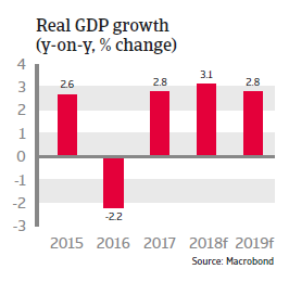 Argentina 2018: Real GDP growth