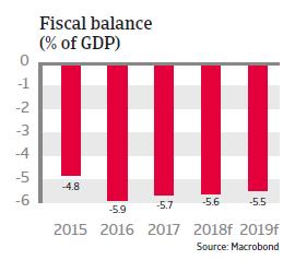 Argentina 2018: Fiscal balance