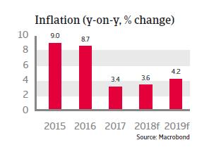Brazil 2018: Inflation