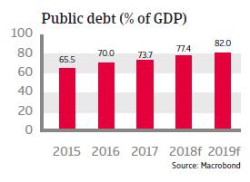 Brazil 2018: Public debt