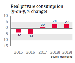 Brazil 2018: Real private consumption