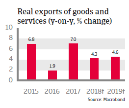 Brazil 2018: Real exports of goods and services