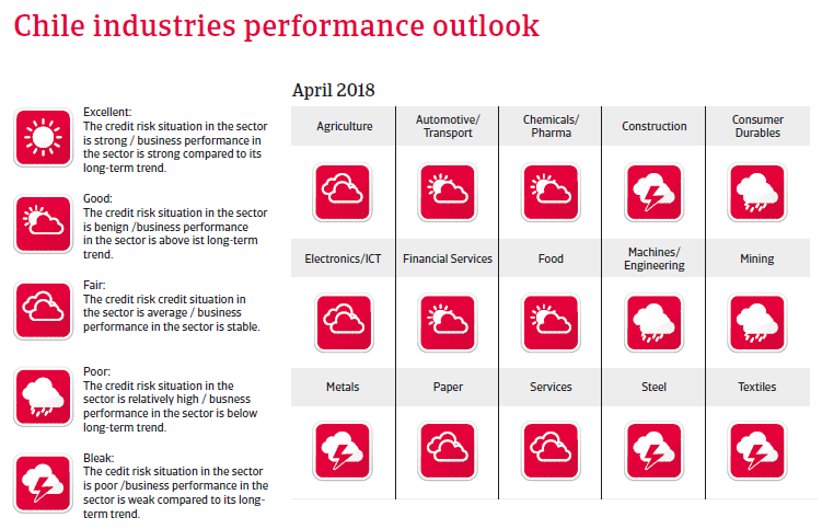 Chile 2018: Industries performances forecast