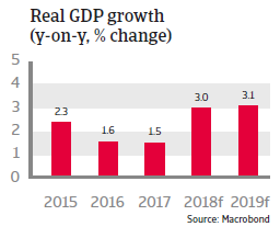 Chile 2018: Real GDP growth