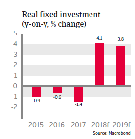 Chile 2018: real fixed investment