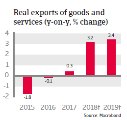 Chile 2018: real exports of goods and services