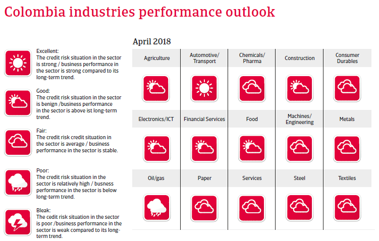 Colombia 2018: Industries performances forecast