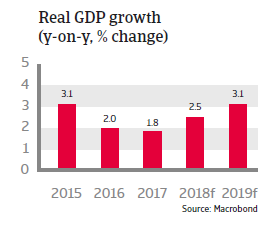 Colombia 2018: Real GDP growth