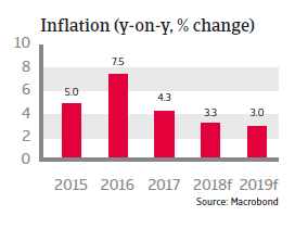 Colombia 2018: Inflation