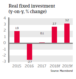 Colombia 2018: Real fixed investment