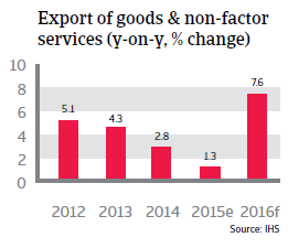 South Korea export of goods and non-factor services