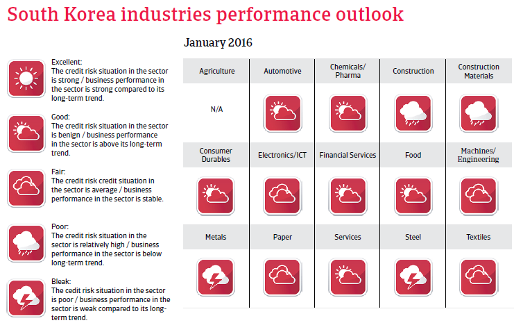 South Korea industries performance outlook