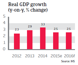 South Korea real GDP growth