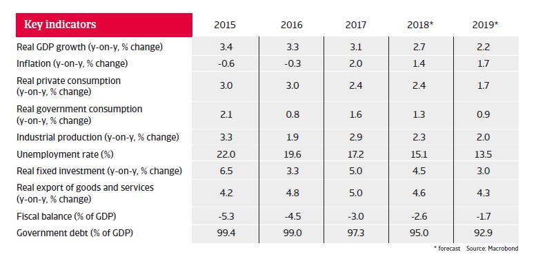 Spain key figures