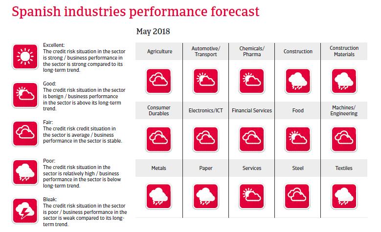 Spain sectors