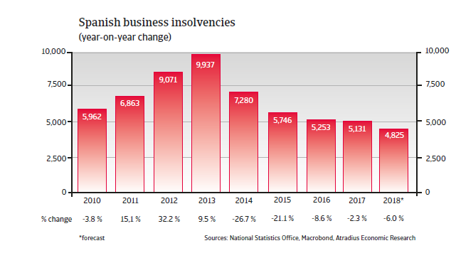Spain insolvencies