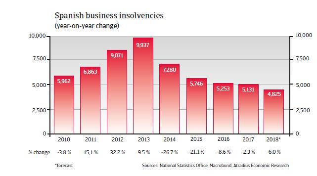 Spain insolvencies