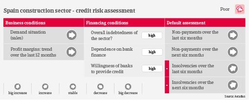 Spain construction credit risk industry trends | Atradius