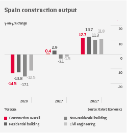 Spain construction output industry trends | Atradius