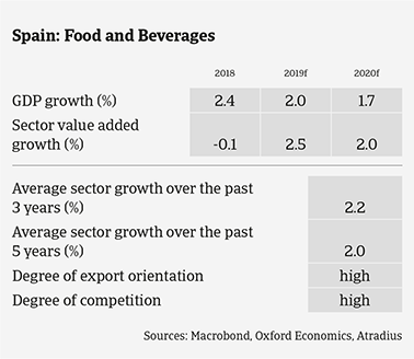 Spanish food sector expected growth in the coming years