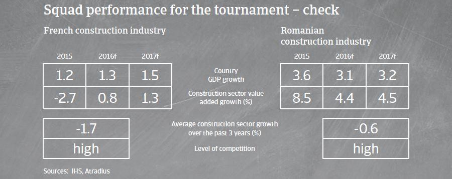 Squad performance France versus Romania