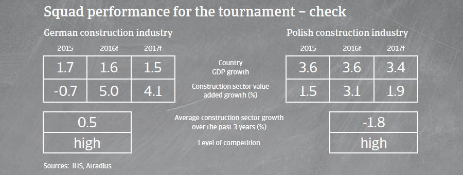 Industry match-ups Germany versus Poland | Atradius