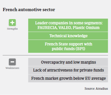 Market Monitor Automotive France 2015 Strengths & Weaknesses