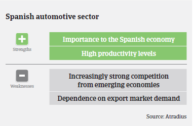 Market Monitor Automotive Spain 2015 Strengths & Weaknesses