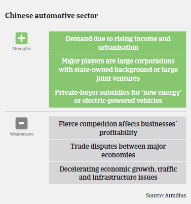 Market Monitor Automotive China 2015 Strengths & Weaknesses