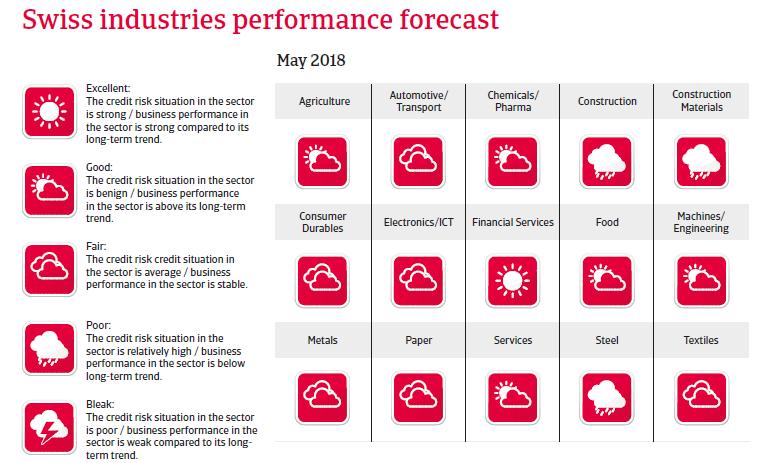 CH sectors