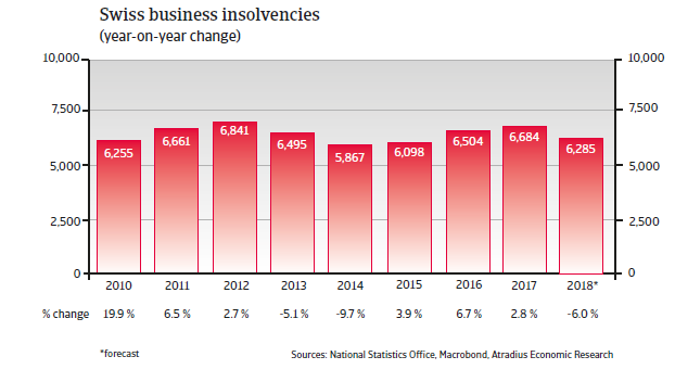CH insolvenceis