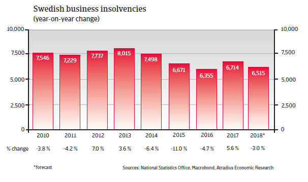 Sweden insolvencies