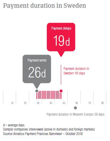 Payment duration Sweden 2018