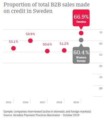 Payment Practices Barometer Sweden 2019
