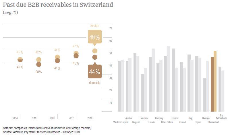 Past due B2B receivables Switzerland 2018