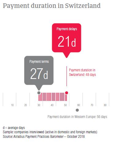 Payment duration Switzerland 2018