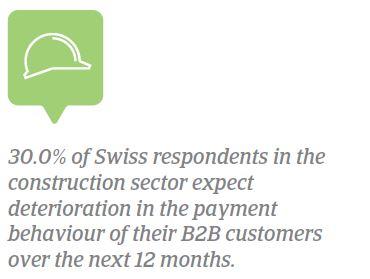 Industry practices Switzerland 2018